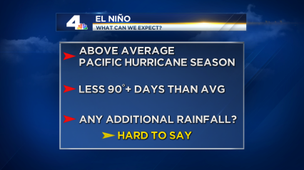 2015_El Nino Effects