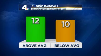 2015_El Nino Rainfall