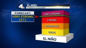 2015_El Nino Strength