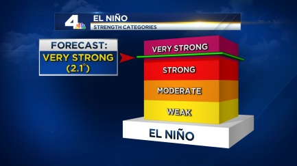 2015_El Nino Strength