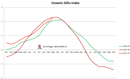 El Nino Index