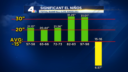 2015_Significant El Ninos