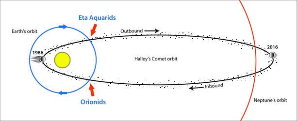 orionids-halley-eta-aquarids-orbit_st