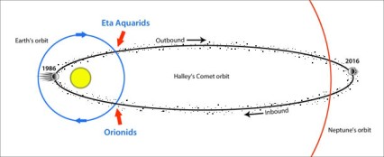 orionids-halley-eta-aquarids-orbit_st