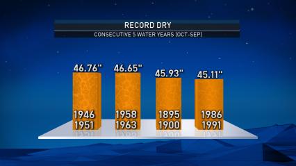 record-dry